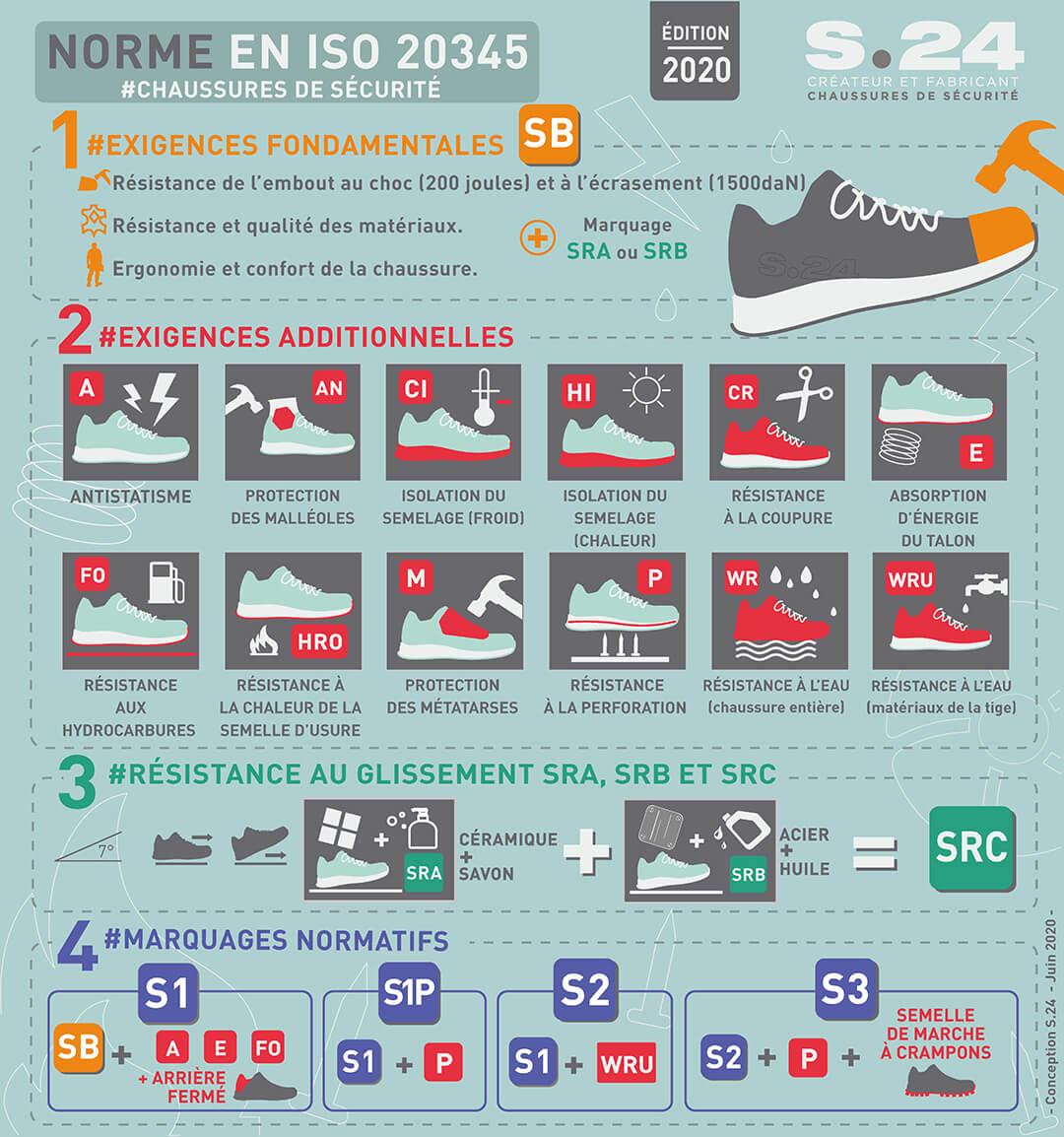 Explication normes Chaussures de sécurité